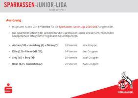 Teilnehmer Sparkassen Junior Liga